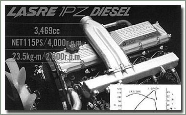 Land Cruiser Diesel Engines
