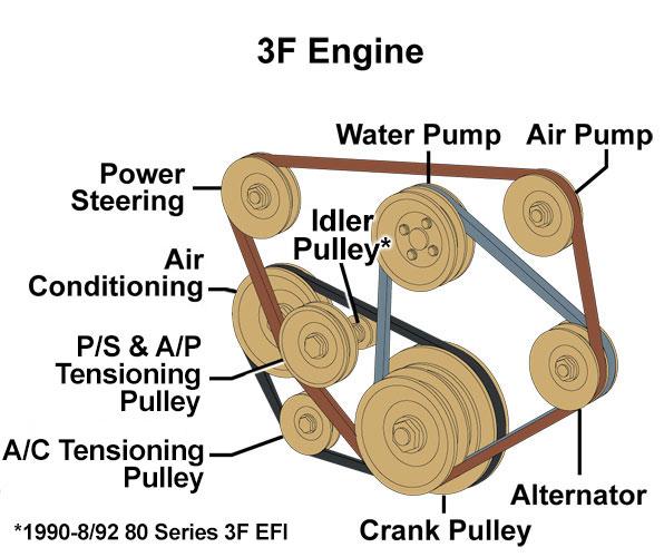 Watch in addition 2017 En Mudpro 1000 Limited Eps also 10 ENGINE Replacing Belt Tensioner in addition Watch furthermore 180522 Cs 130 Alternator Swap 2rz. on alternator belt diagram